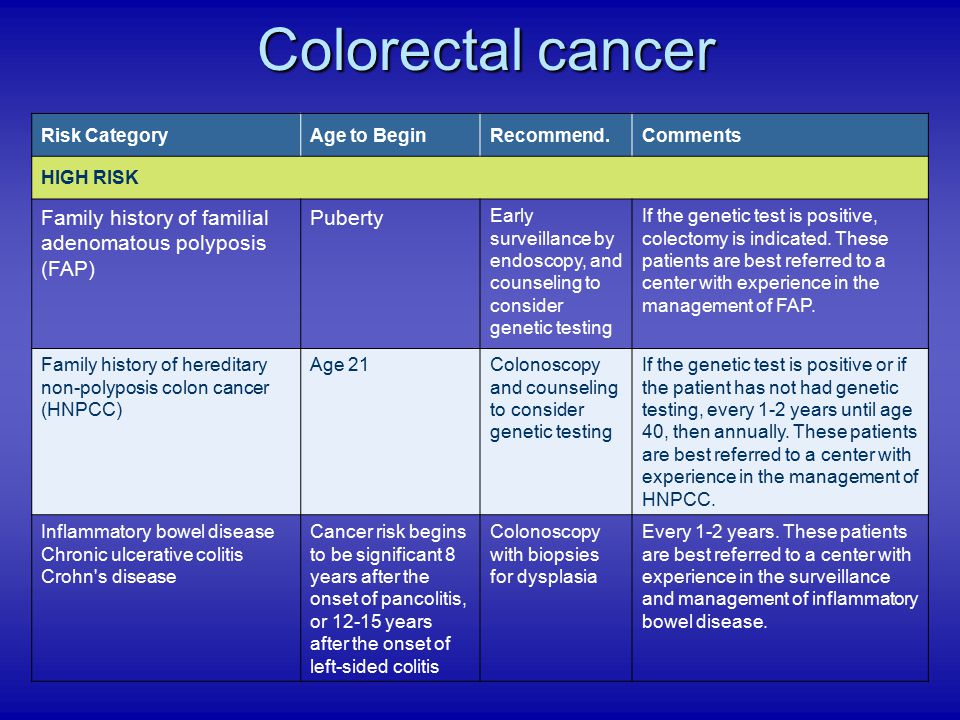 Colorectal cancer Family history of familial adenomatous polyposis