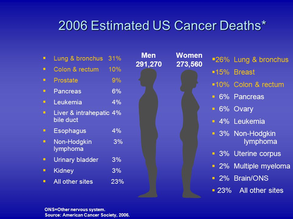 2006 Estimated US Cancer Deaths*
