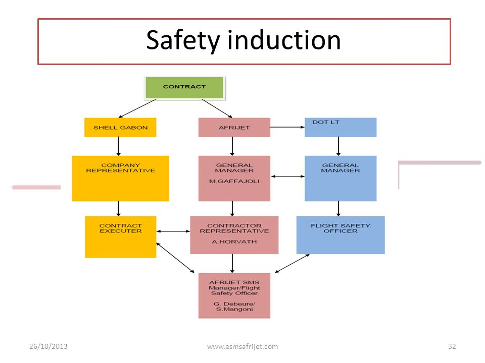 Safety induction 26/10/2013 www.esmsafrijet.com