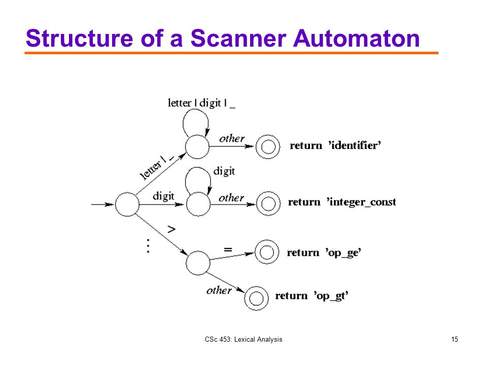 Structure of a Scanner Automaton