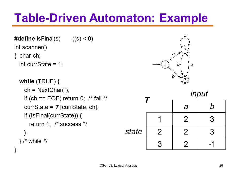 Table-Driven Automaton: Example