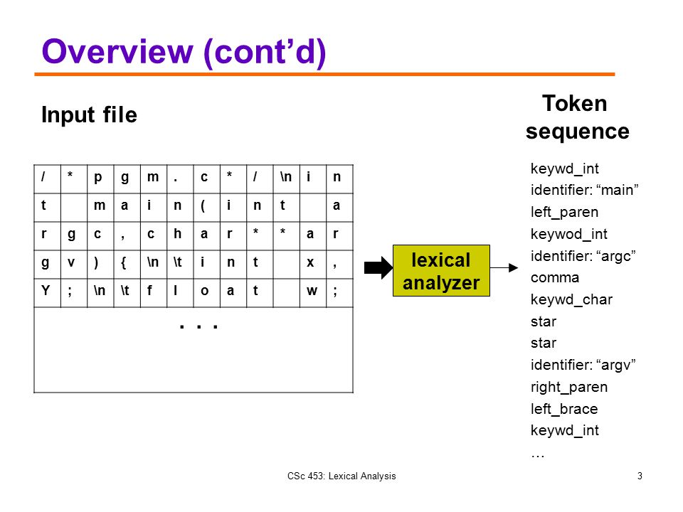 Overview (cont'd) . . . Token Input file sequence lexical analyzer