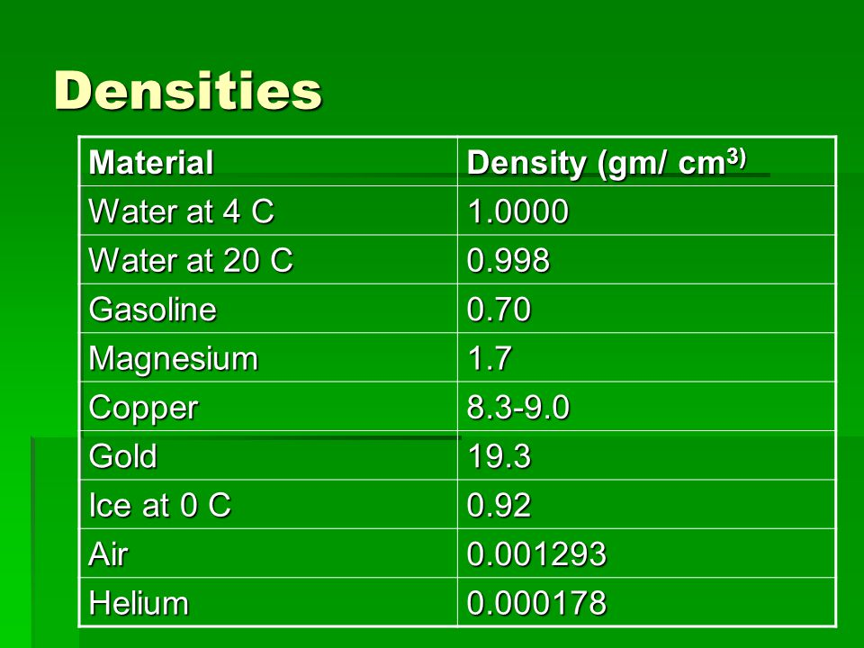 Densities Material Density (gm/ cm3) Water at 4 C 1.0000 Water at 20 C