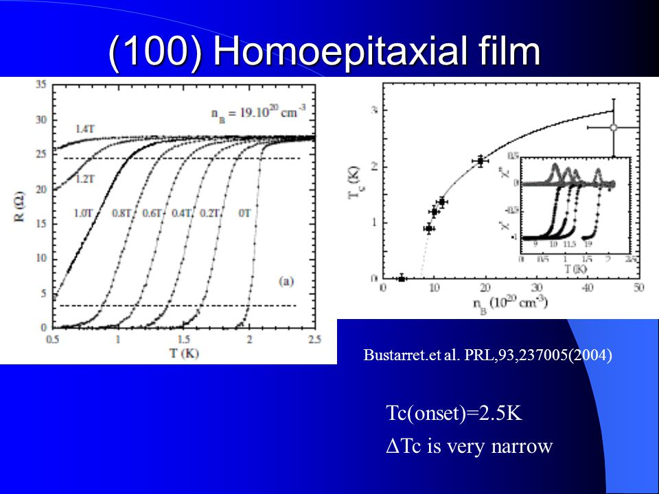 (100) Homoepitaxial film bus Tc(onset)=2.5K ΔTc is very narrow