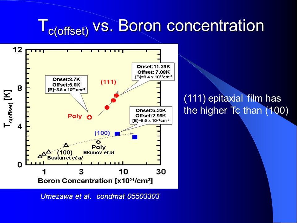 Tc(offset) vs. Boron concentration