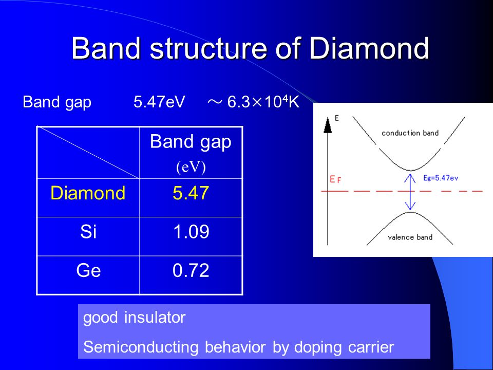 Band structure of Diamond
