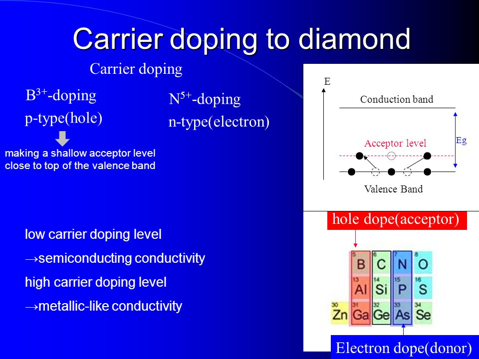 Carrier doping to diamond