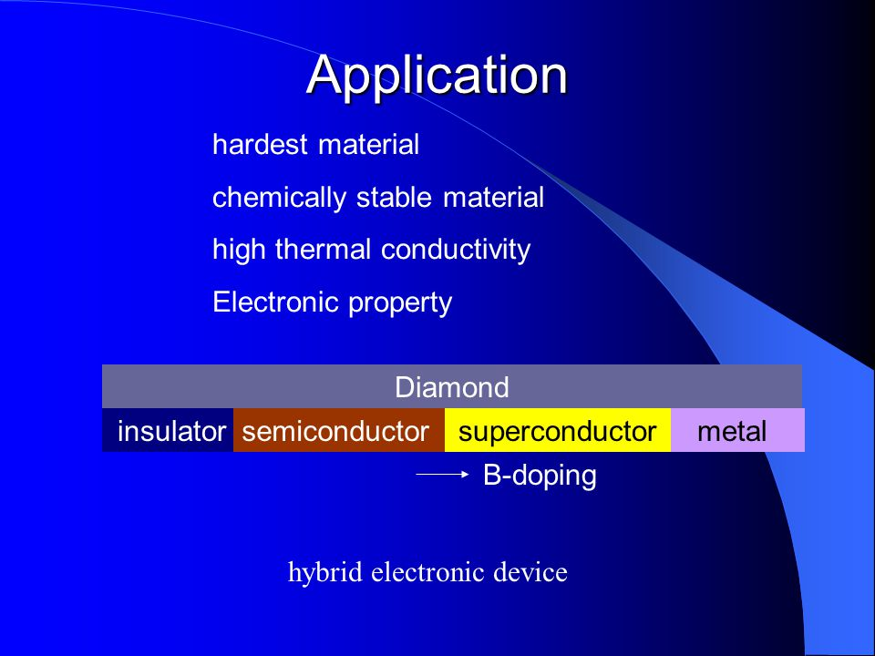 Application hardest material chemically stable material