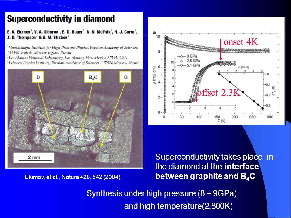onset 4K offset 2.3K. 台詞: 2004年、Ekimovらによってonset4.2Koffset 2.3Kの超伝導を有することを発見されたダイヤモンドは、 約8~9GPaの高圧、2,800度という高温中で合成されたダイヤモンドです。