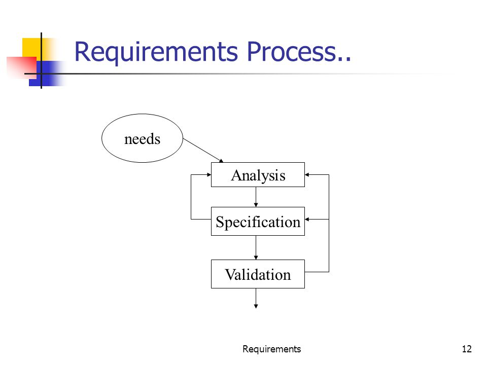Requirements Process.. needs Analysis Specification Validation