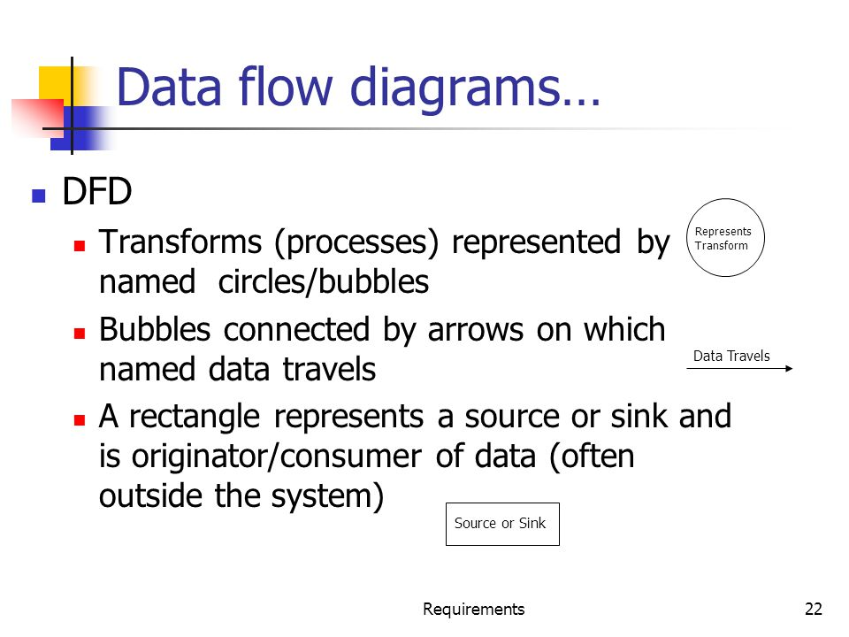 Data flow diagrams… DFD