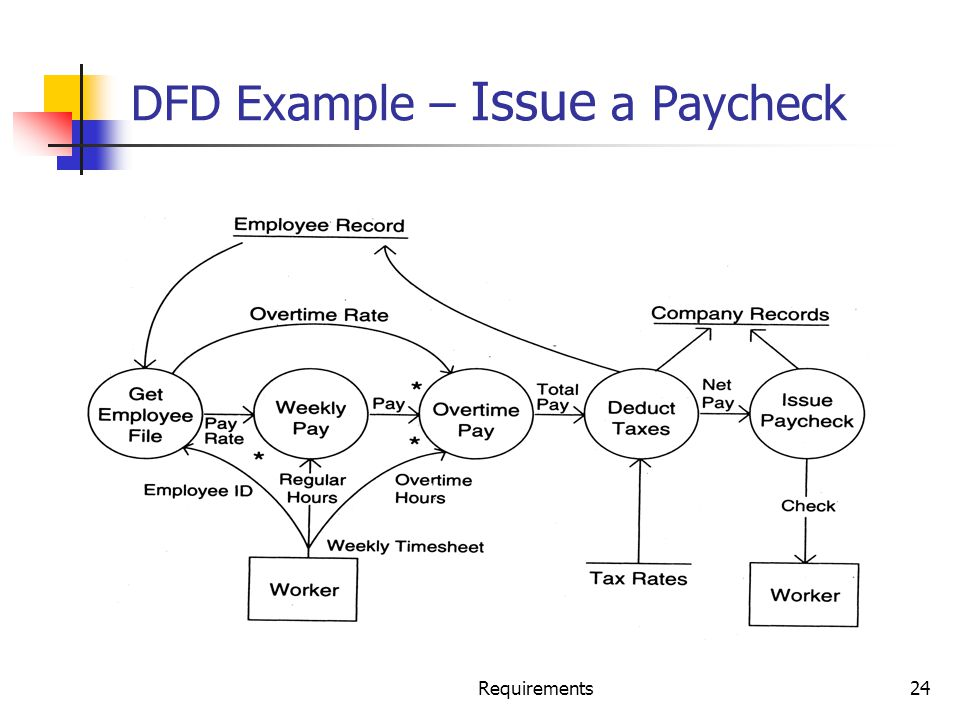 DFD Example – Issue a Paycheck