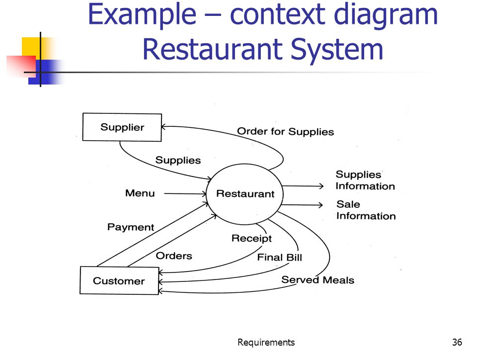 Example – context diagram Restaurant System