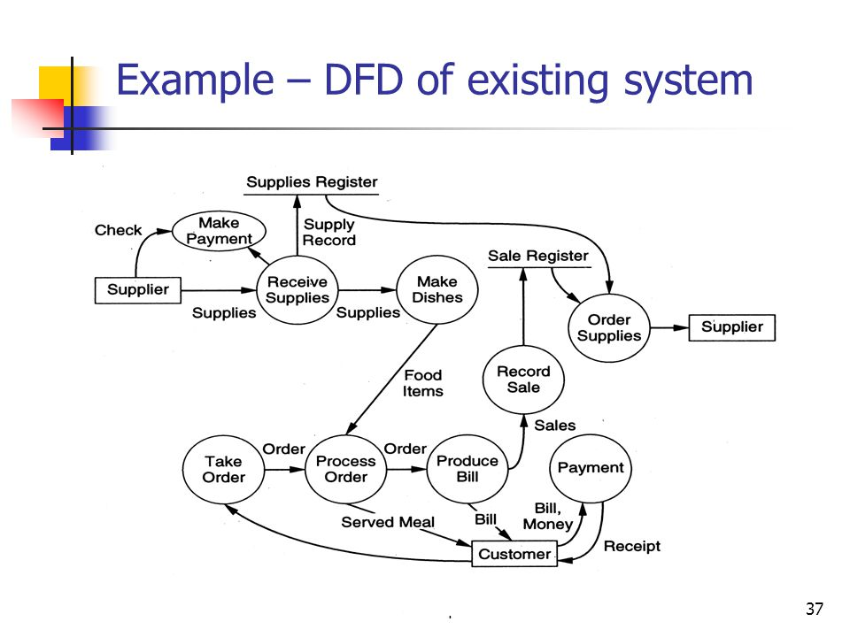 Example – DFD of existing system