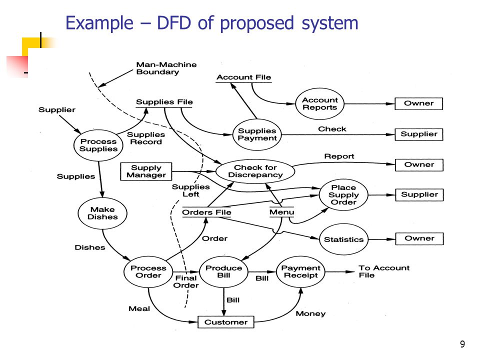 Example – DFD of proposed system