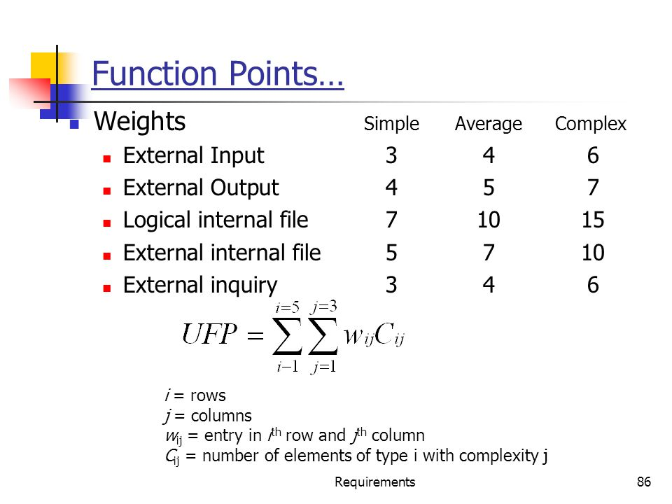 Function Points… Weights Simple Average Complex External Input 3 4 6