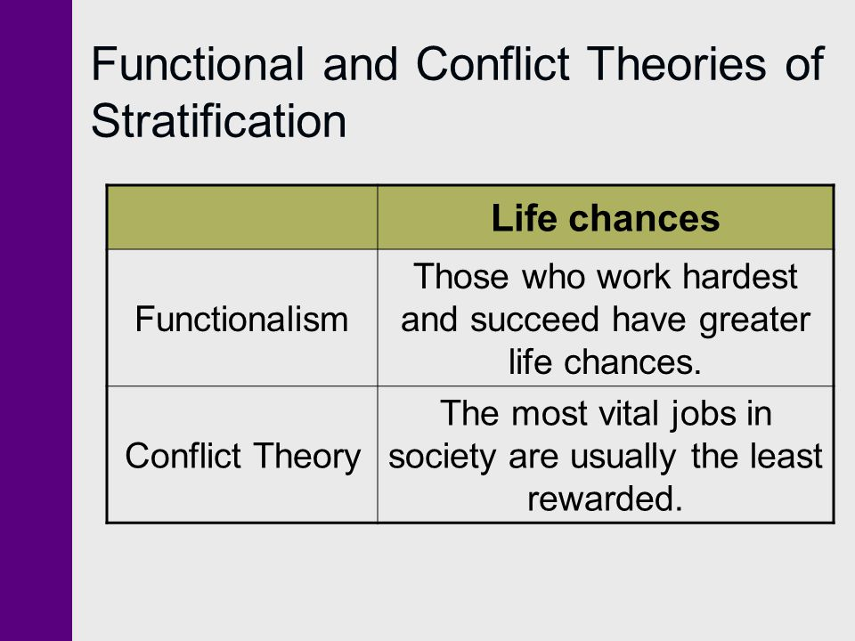 Functional and Conflict Theories of Stratification