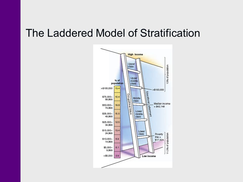 The Laddered Model of Stratification