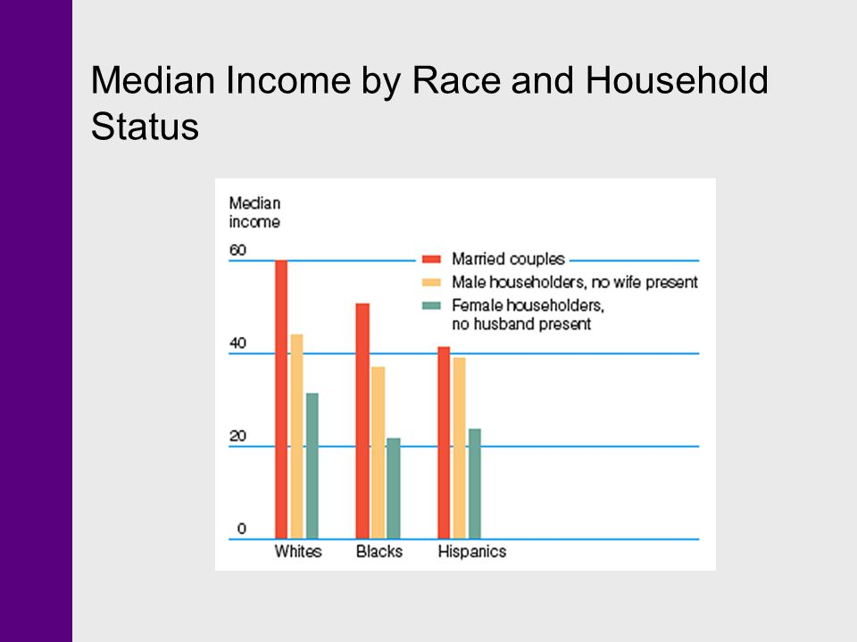Median Income by Race and Household Status