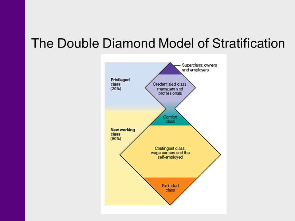 The Double Diamond Model of Stratification