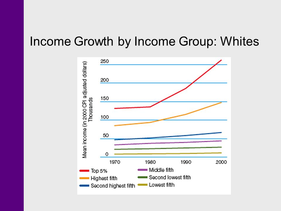 Income Growth by Income Group: Whites