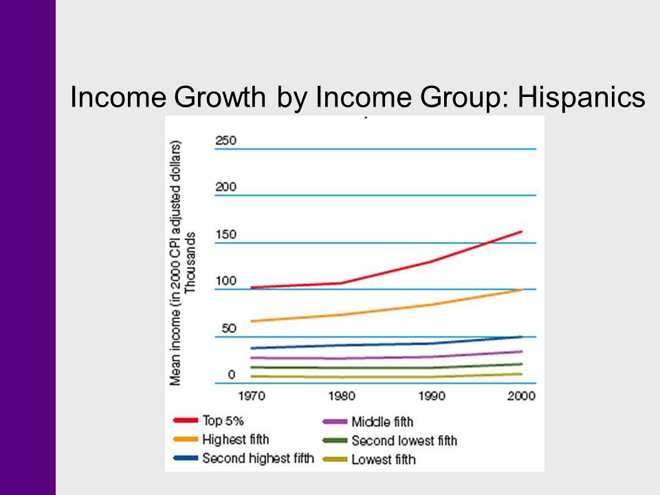 Income Growth by Income Group: Hispanics