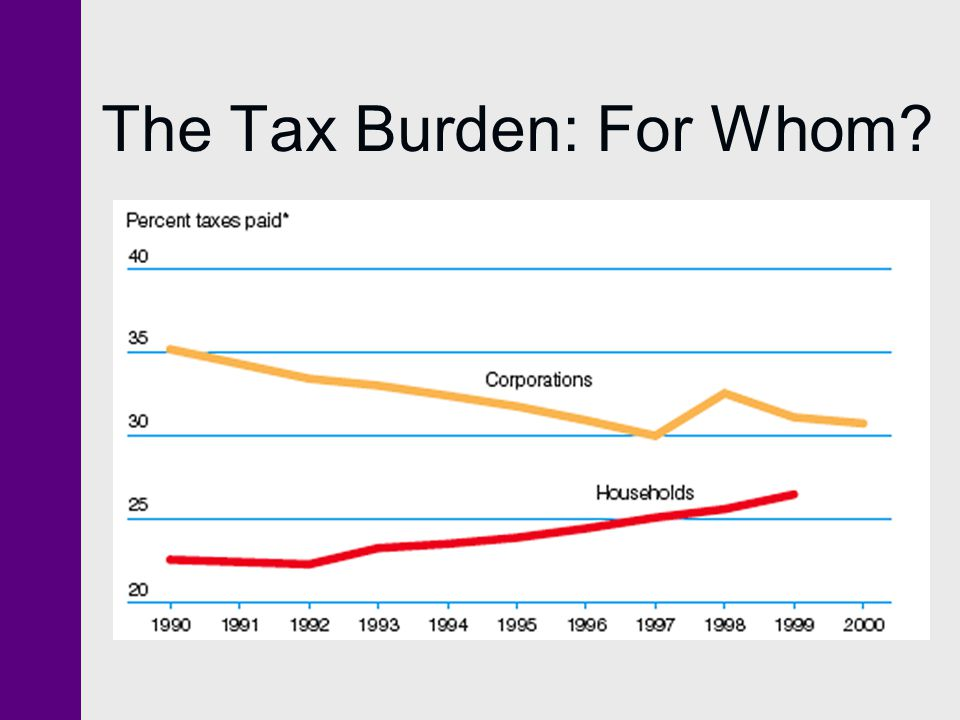 The Tax Burden: For Whom