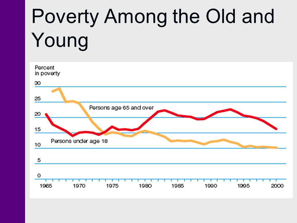 Poverty Among the Old and Young