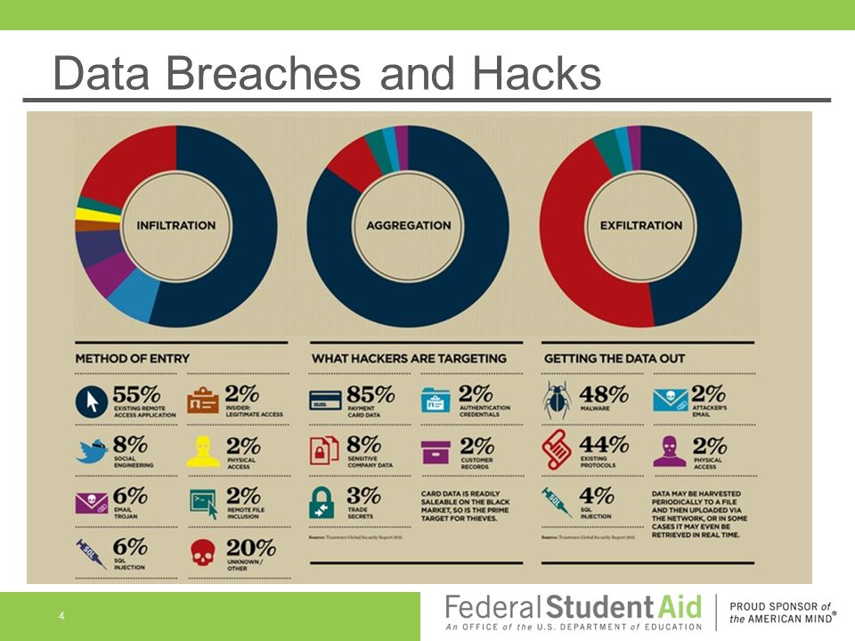 Data Breaches and Hacks