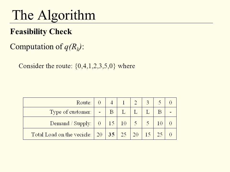 The Algorithm Feasibility Check Computation of q(Rk):