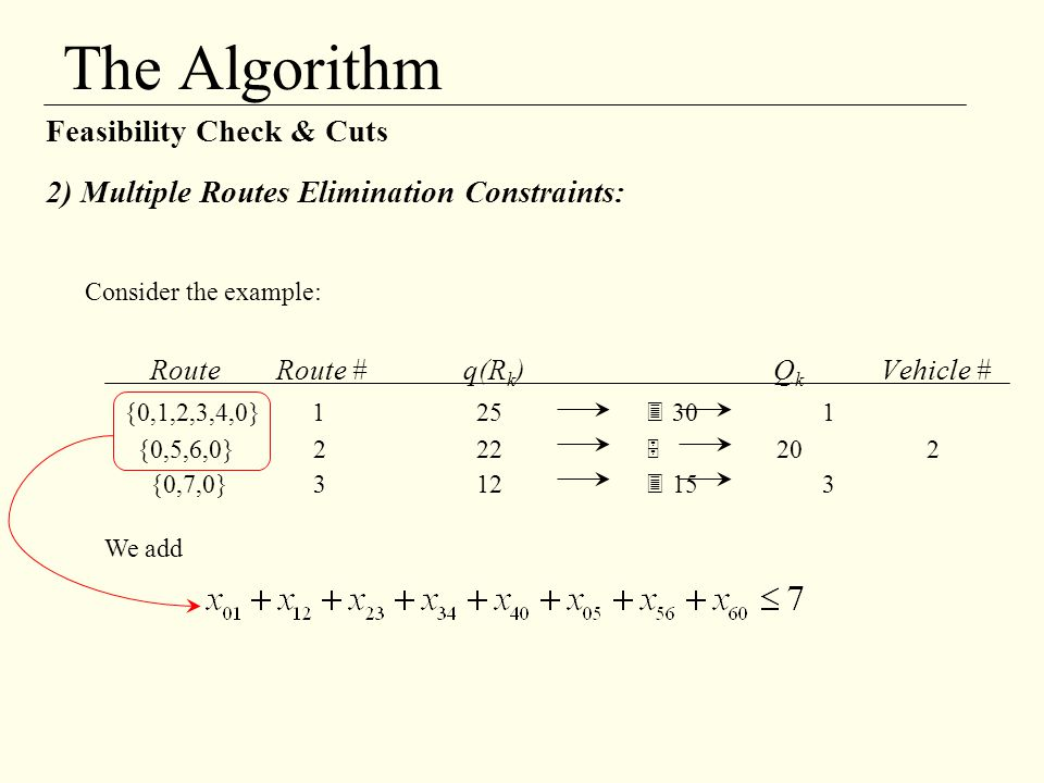 The Algorithm Consider the example: Feasibility Check & Cuts