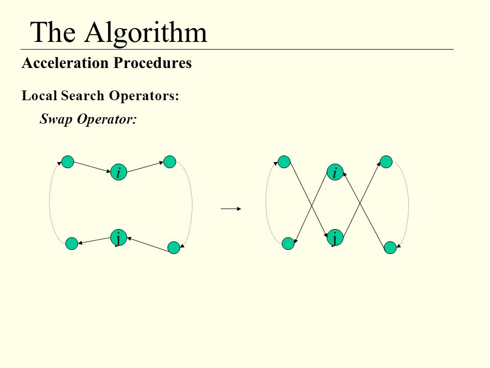The Algorithm Acceleration Procedures i i j j Local Search Operators: