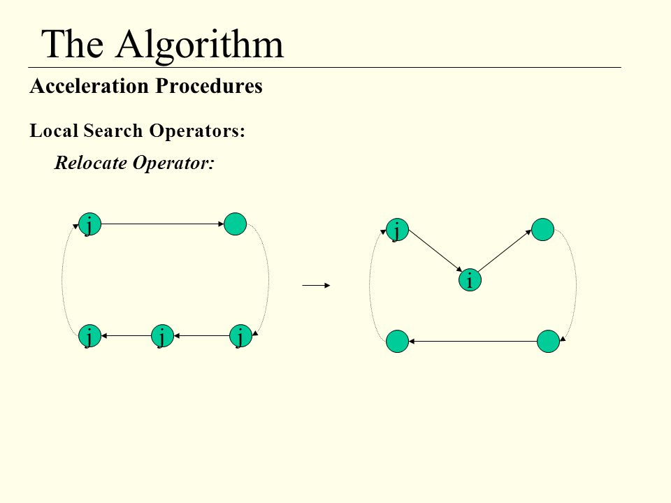 The Algorithm Acceleration Procedures j j i j j j