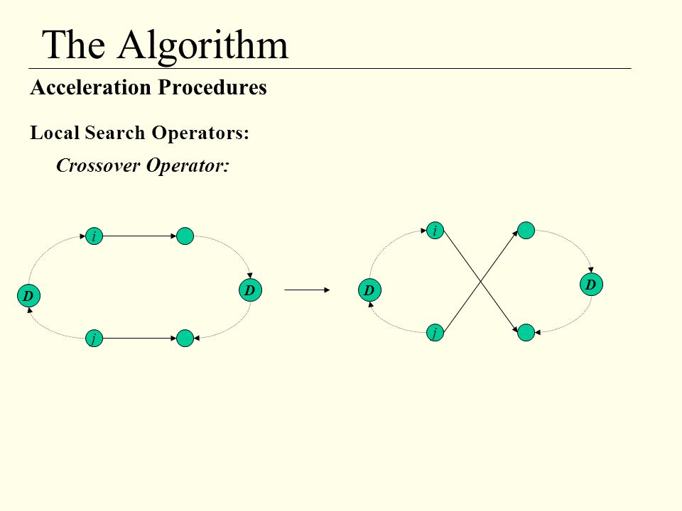 The Algorithm Acceleration Procedures Local Search Operators:
