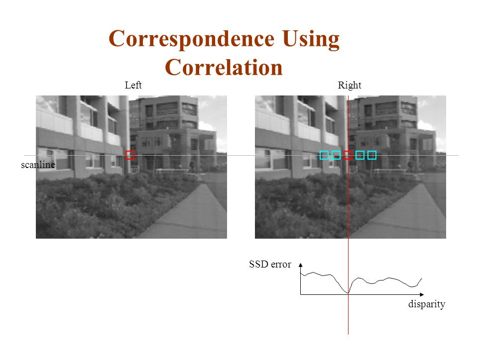 Correspondence Using Correlation