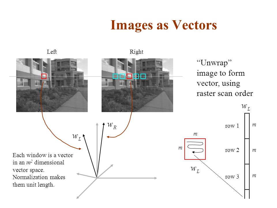 Images as Vectors Left. Right. Unwrap image to form vector, using raster scan order. row 1. row 2.