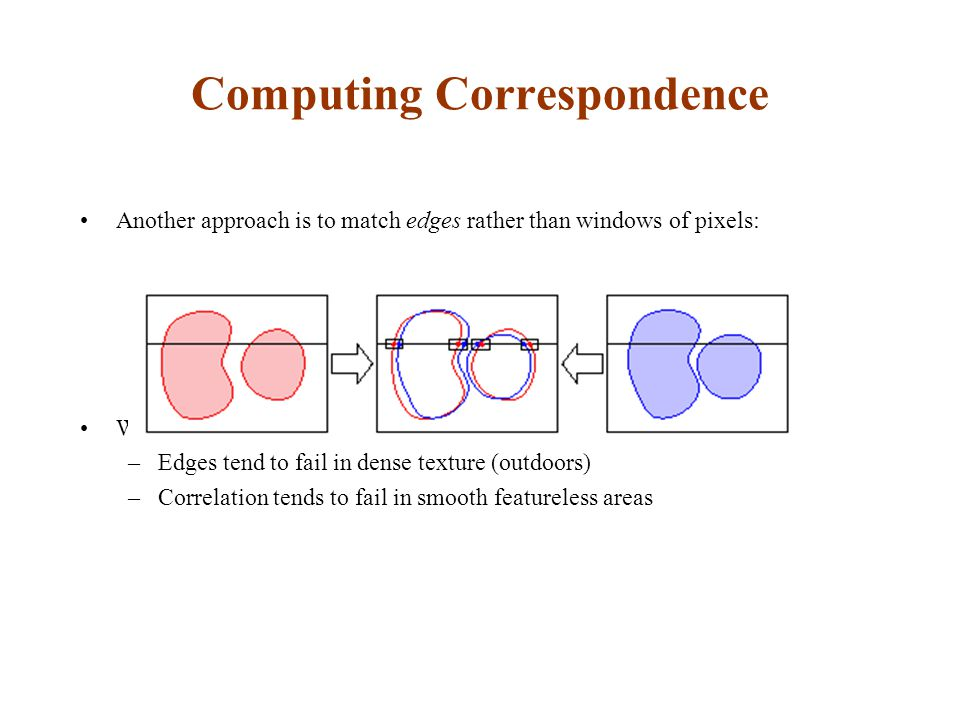 Computing Correspondence