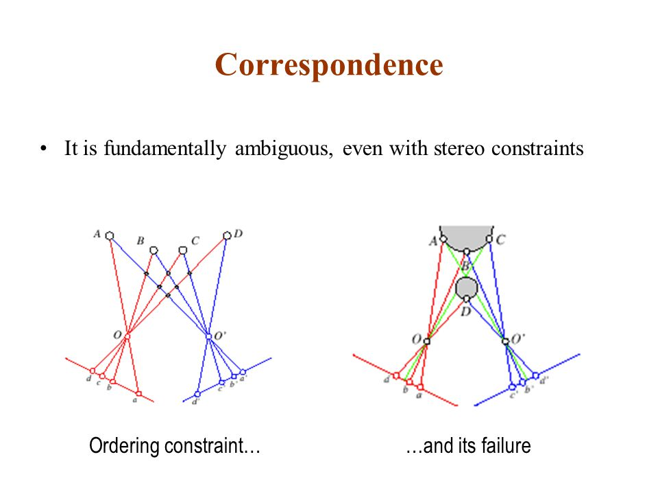 Correspondence It is fundamentally ambiguous, even with stereo constraints.