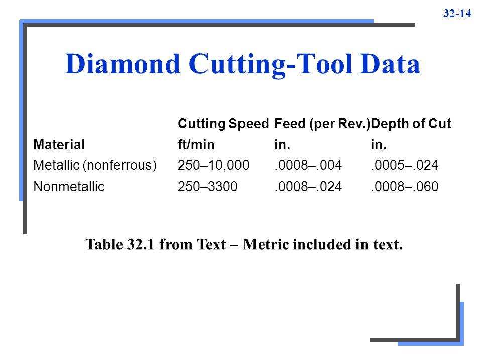 Diamond Cutting-Tool Data