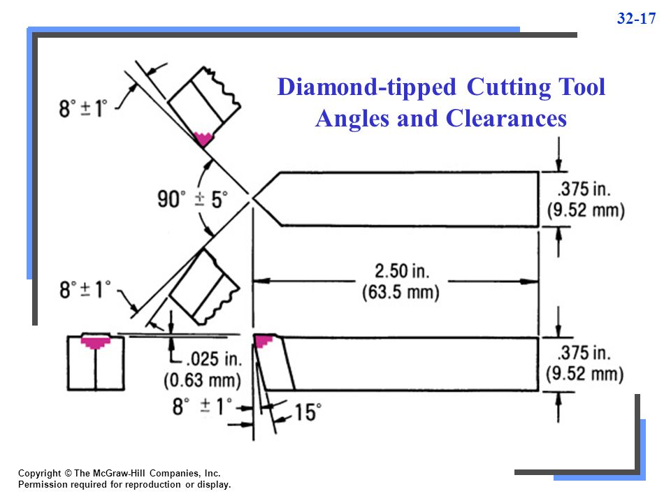 Diamond-tipped Cutting Tool Angles and Clearances