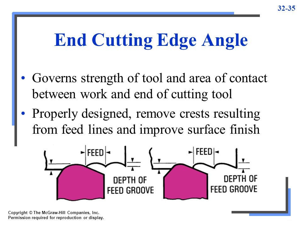 End Cutting Edge Angle Governs strength of tool and area of contact between work and end of cutting tool.