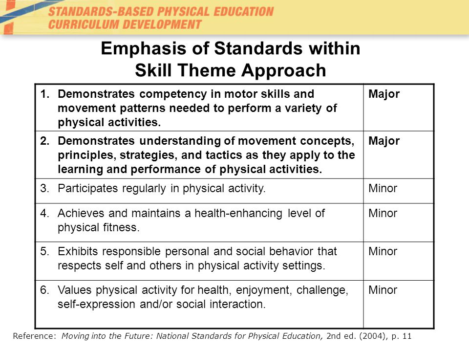 Emphasis of Standards within Skill Theme Approach