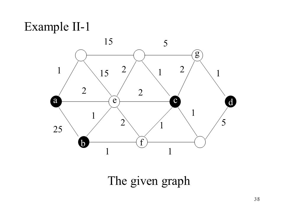 Example II-1 1 25 15 5 2 g a e c d b f The given graph