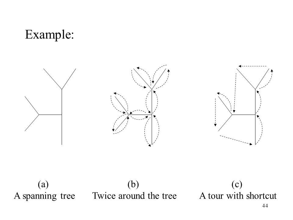 Example: (b) Twice around the tree (c) A tour with shortcut (a)