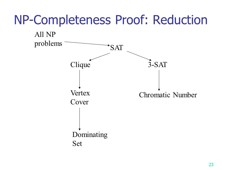 NP-Completeness Proof: Reduction