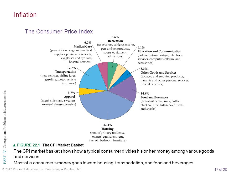 Inflation The Consumer Price Index