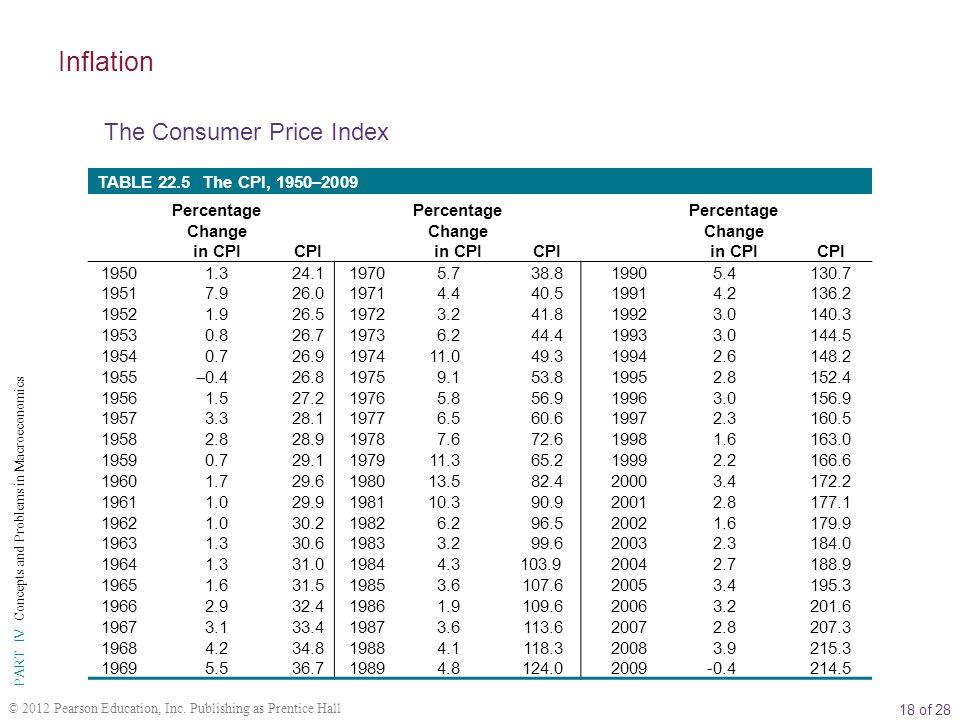 Percentage Change in CPI Percentage Change in CPI