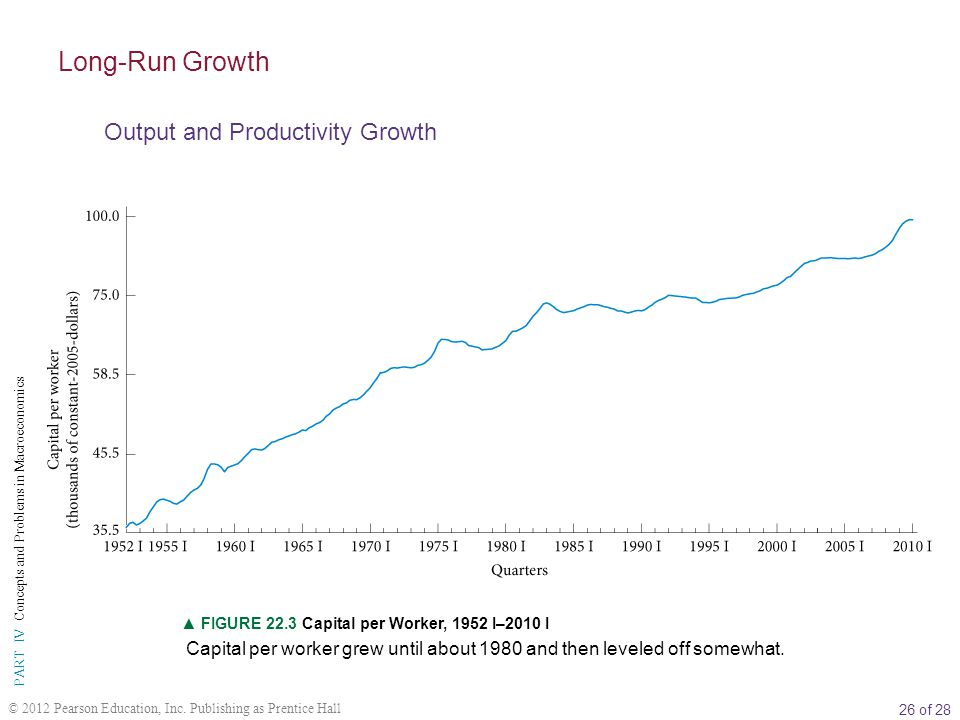 Long-Run Growth Output and Productivity Growth