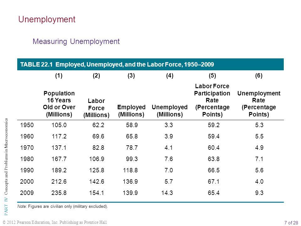 Unemployment Measuring Unemployment