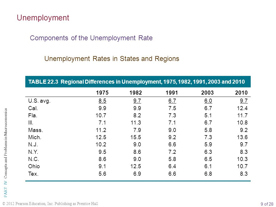 Unemployment Components of the Unemployment Rate